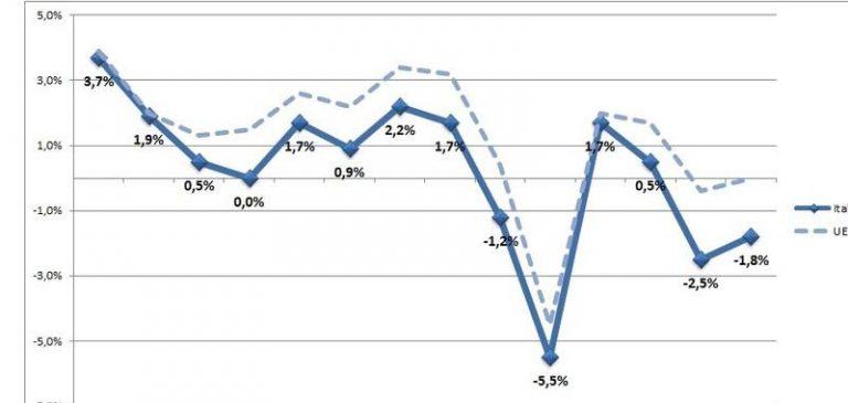 Confindustria prevede un crollo del Pil del 10%