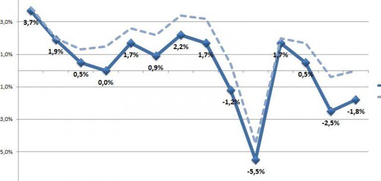 Istat, il Pil italiano sprofonderà di oltre otto punti percentuali