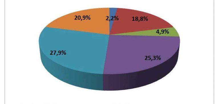 Istat, calo di oltre il 12% del Pil nel secondo trimestre